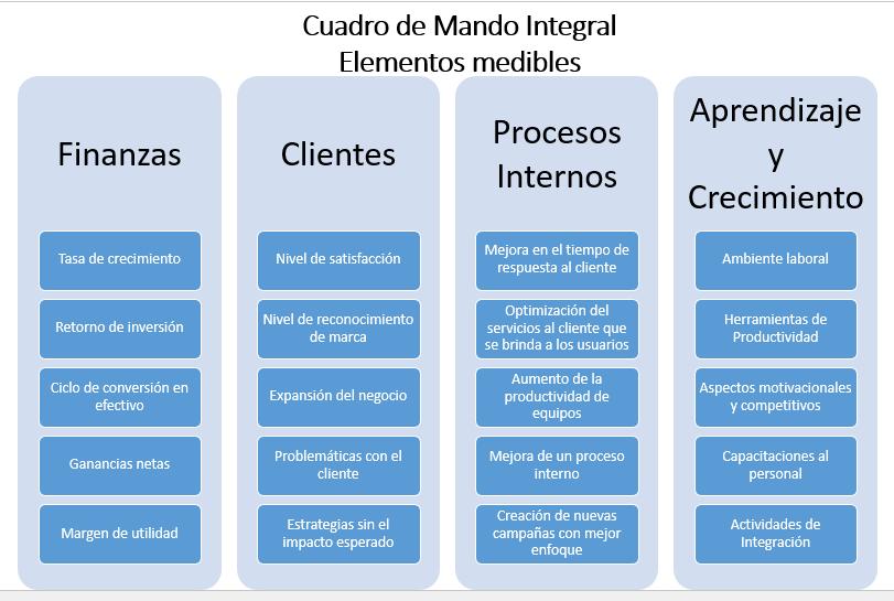 #AltaEstrategia - Cuadro de Mando Integral - Elementos medibles